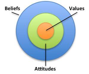 Essay attitudes and values