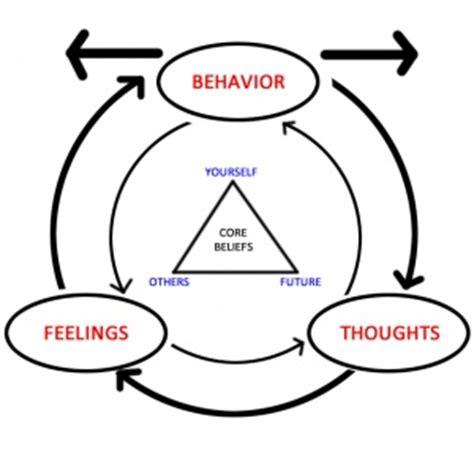 Essay on Attitude: Top 6 Essays Employees Values