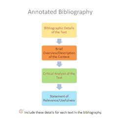 Research Guides: How to Write an Annotated Bibliography